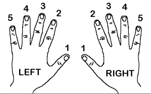 Finger Numbers for playing the piano