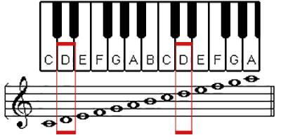 D-on-Keys